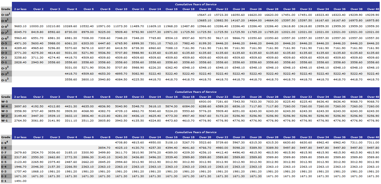 ... 2013 military pay chart source abuse report 2013 military pay scale